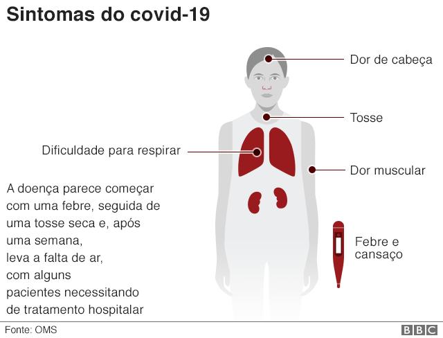 111040911_corona_virus_symptoms_short_v2_portuguese_640-nc